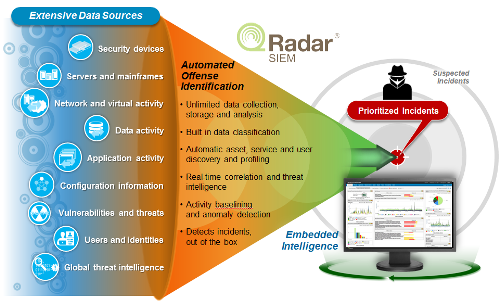 IBM QRadar Security Information Event Management SIEM