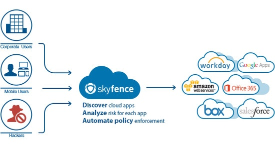 Imperva Skyfence Cloud Security and SecureSphere Web Security