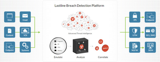 Lastline Breach Detection System
