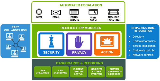 Resilient Systems Incident Response Platform