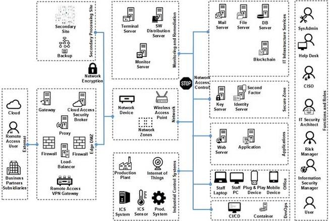 InfoGuard-Cyber-Security-Hausapotheke_IT-Sicherheitsarchitektur