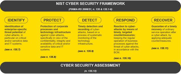 InfoGuard-FINMA-RS-NIST-Security-Framework-Cyber-Security-Blog-EN