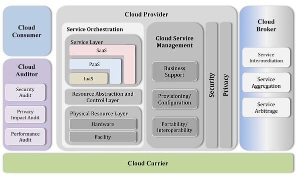 infoguard-NIST-cloud-computing-reference-architecture