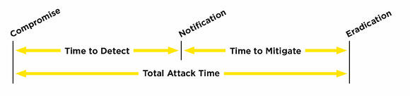 infoguard-cyber-security-blog-phishing-attack-time