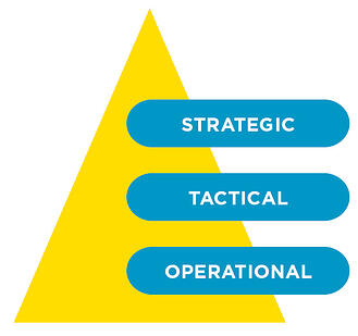 infoguard-ciso-management-pyramide-en