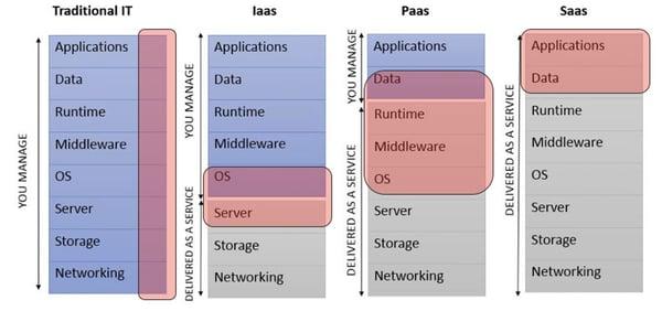 infoguard-cloud-service-modelle-verantwortlichkeiten