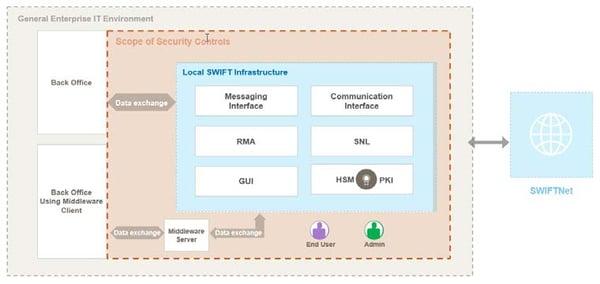 infoguard-cyber-security-blog-swift-cscf-v2020-1-en