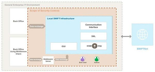 infoguard-cyber-security-blog-swift-cscf-v2020-2-en