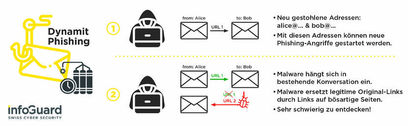 infoguard-cyber-security-dynamit-phishing-mail