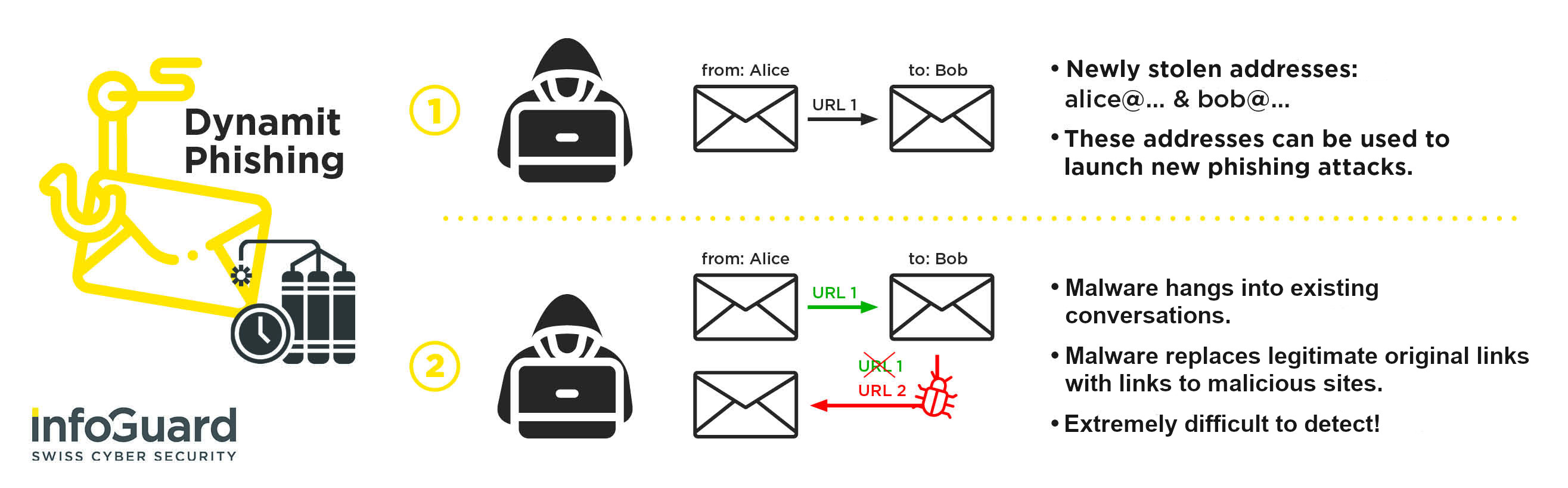 Dynamite Phishing ‒ Emotet can forge e-mails almost perfectly