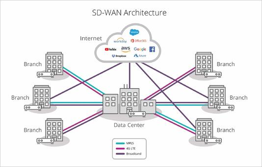 infoguard-cyber-security-sd-wan-architecture-sase-min