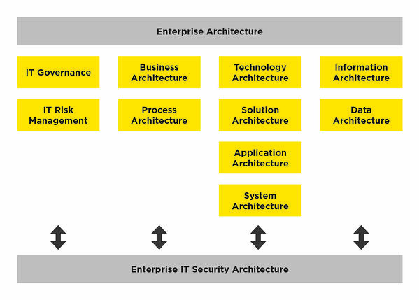 infoguard-cyber-security-enterprise-IT-security-architecture