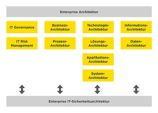 infoguard-enterprise-IT-sicherheitsarchitektur