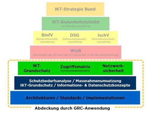 infoguard-gcr-handlungsfelder-2