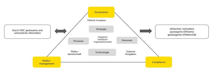 infoguard-gcr-handlungsfelder-pyramide