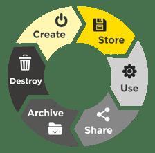infoguard-lebenszyklus-cloud