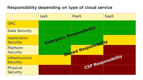 infoguard-responsibility-cloud-service