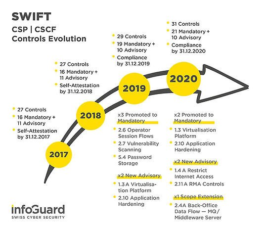 infoguard-swift-csp-cscf-controls-evolution