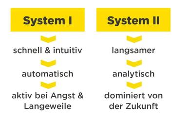 infoguard-verhaltens-organisations-psychologie-kahnemann