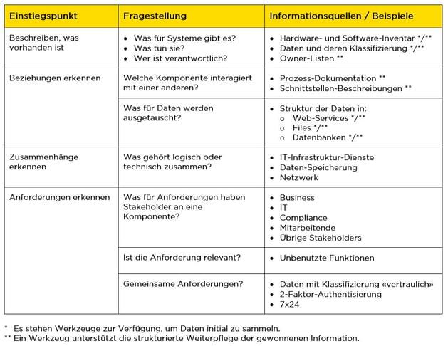 infoguard-cyber-security-blog-it-enterprise-architecture-1