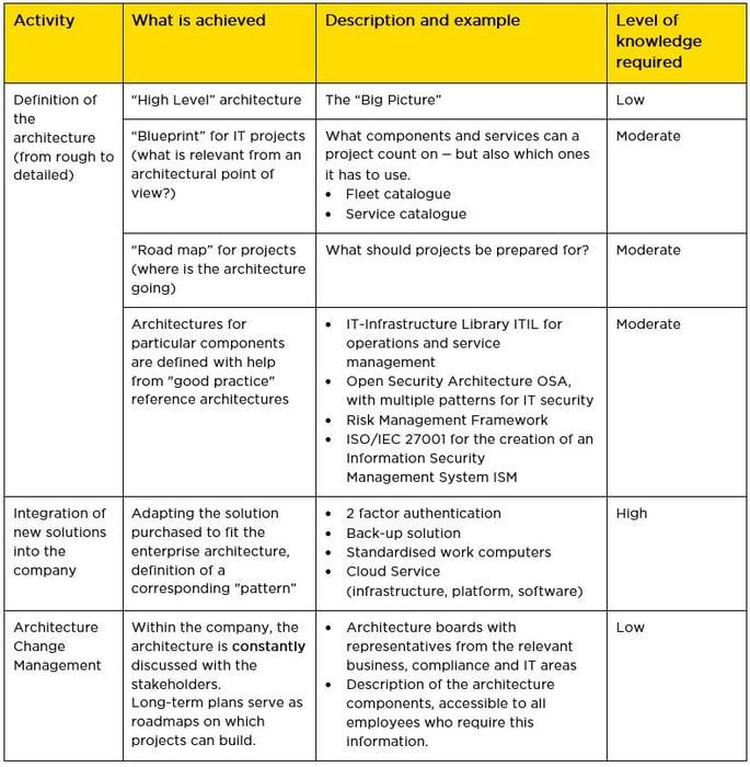 infoguard-whitepaper-hausapotheke-tabelle-2