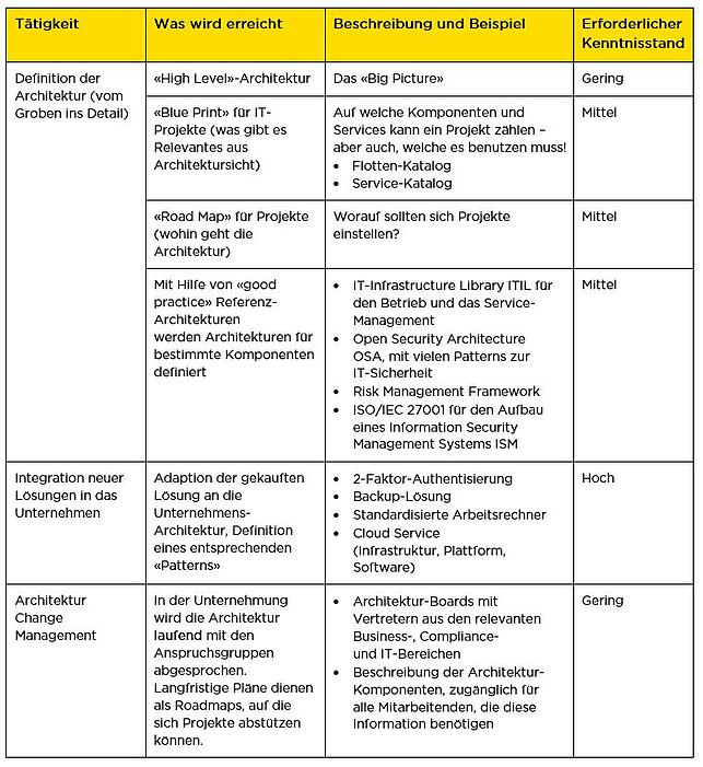 infoguard-cyber-security-blog-it-enterprise-architecture-2