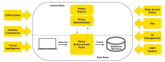 infoguard-zero-trust-architektur-komponenten