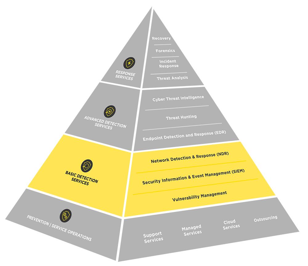 ig-cdc-pyramide-basic-detecion-services