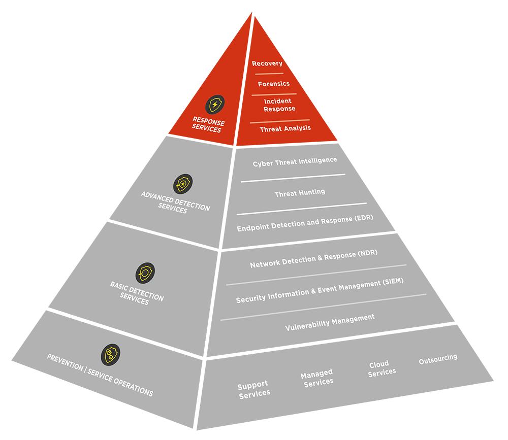 ig-cdc-pyramide-response-services