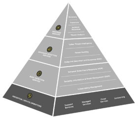 ig-cdc-pyramide-security-operations-services