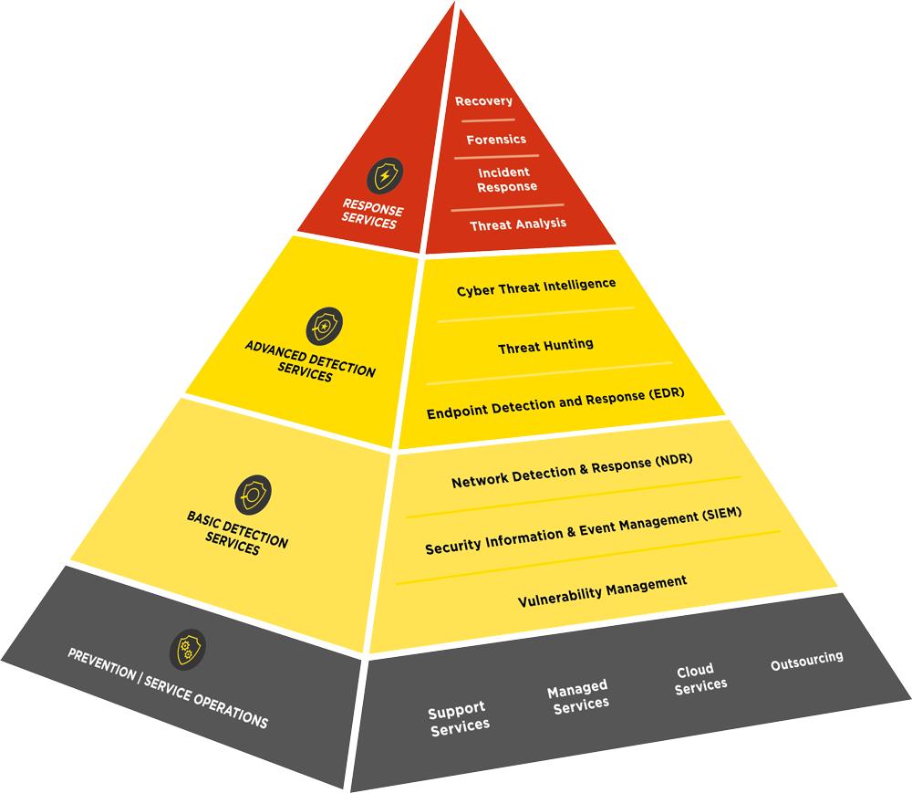 ig-cdc-services-pyramide