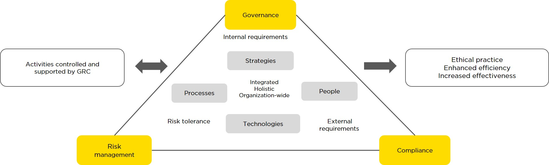 infoguard-grc-fields-of-action-pyramid