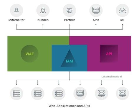 infoguard-airlock-web-applikationen-und-apis