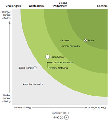 aruba-forrester-newwave-graphic