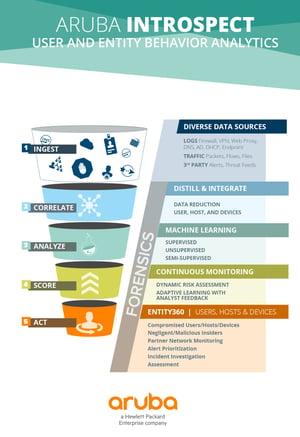 aruba-introspect-ueba-funnel-grafik
