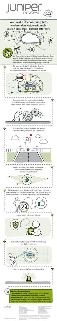 Juniper-ATP-Infografik