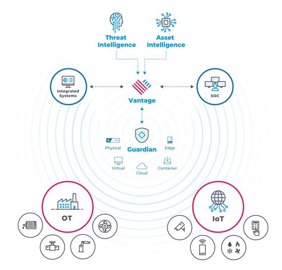 OT_IoT-Protection-Diagram-Vantage